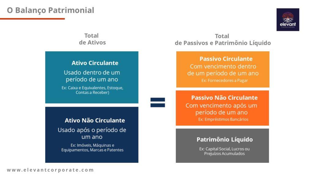 Balanço Patrimonial - Elevant Corporate